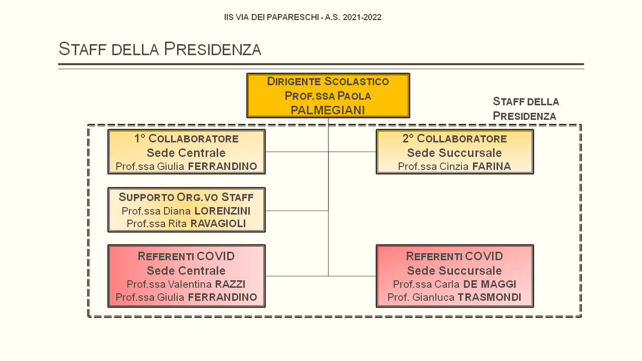 Staff Presidenza